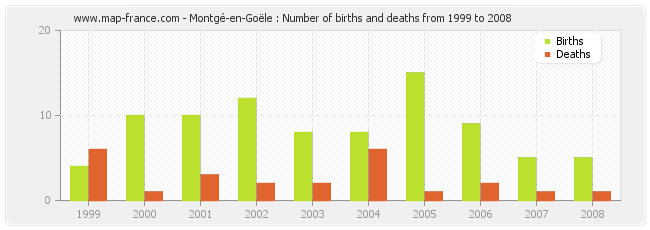 Montgé-en-Goële : Number of births and deaths from 1999 to 2008