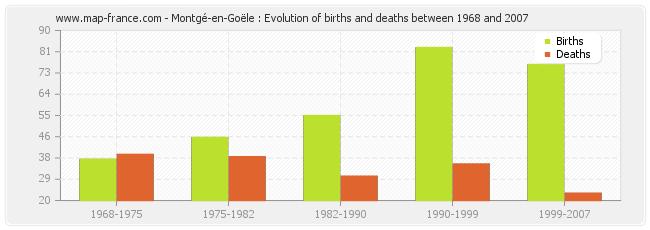 Montgé-en-Goële : Evolution of births and deaths between 1968 and 2007