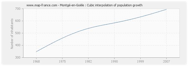 Montgé-en-Goële : Cubic interpolation of population growth