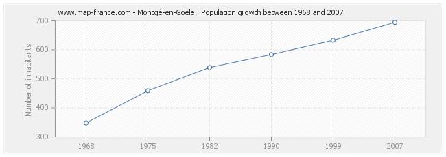 Population Montgé-en-Goële
