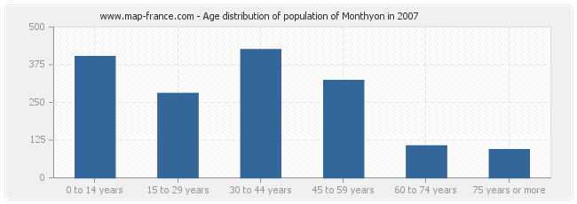 Age distribution of population of Monthyon in 2007