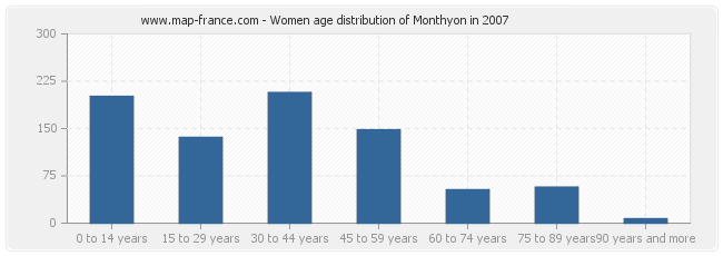 Women age distribution of Monthyon in 2007