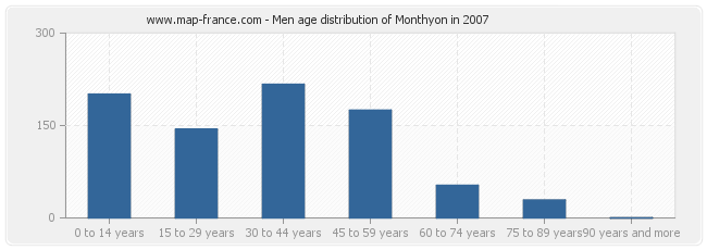 Men age distribution of Monthyon in 2007