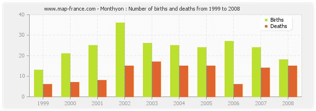 Monthyon : Number of births and deaths from 1999 to 2008