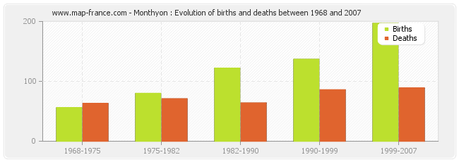 Monthyon : Evolution of births and deaths between 1968 and 2007