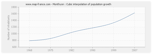 Monthyon : Cubic interpolation of population growth