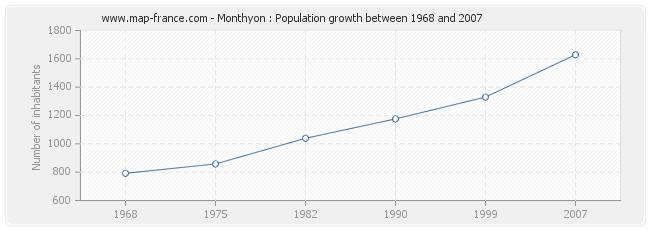 Population Monthyon