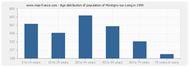 Age distribution of population of Montigny-sur-Loing in 1999