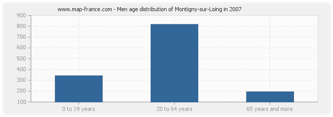 Men age distribution of Montigny-sur-Loing in 2007