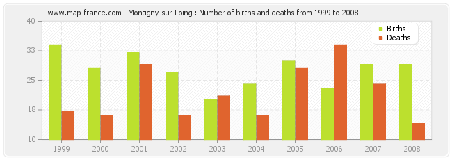 Montigny-sur-Loing : Number of births and deaths from 1999 to 2008
