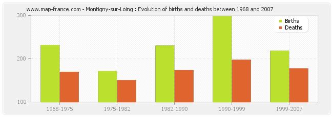 Montigny-sur-Loing : Evolution of births and deaths between 1968 and 2007