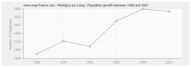 Population Montigny-sur-Loing