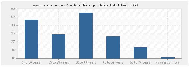 Age distribution of population of Montolivet in 1999