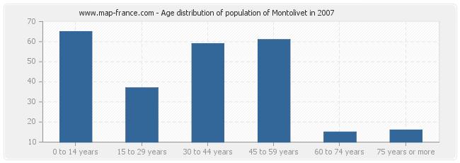 Age distribution of population of Montolivet in 2007