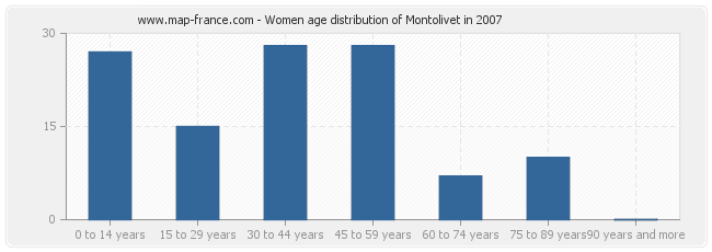 Women age distribution of Montolivet in 2007