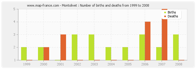 Montolivet : Number of births and deaths from 1999 to 2008