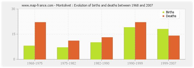 Montolivet : Evolution of births and deaths between 1968 and 2007