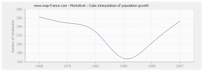 Montolivet : Cubic interpolation of population growth