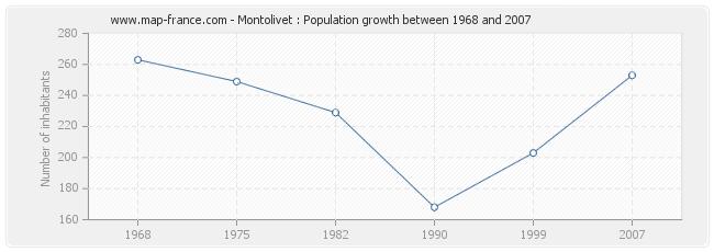 Population Montolivet