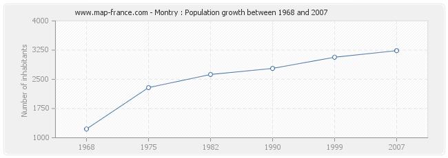77315 Zip Code Map.Population Montry Statistics Of Montry 77450