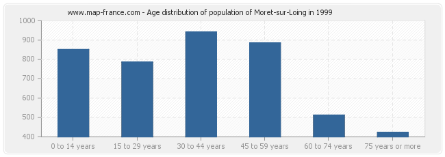 Age distribution of population of Moret-sur-Loing in 1999