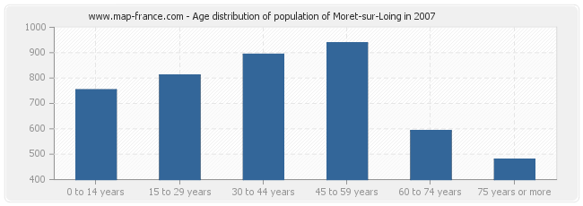 Age distribution of population of Moret-sur-Loing in 2007