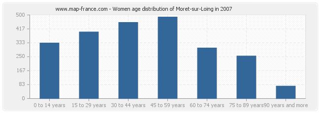 Women age distribution of Moret-sur-Loing in 2007