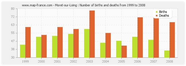 Moret-sur-Loing : Number of births and deaths from 1999 to 2008