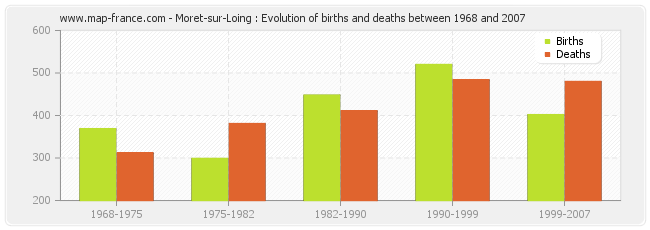Moret-sur-Loing : Evolution of births and deaths between 1968 and 2007