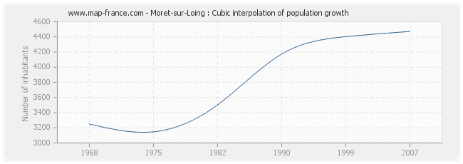 Moret-sur-Loing : Cubic interpolation of population growth