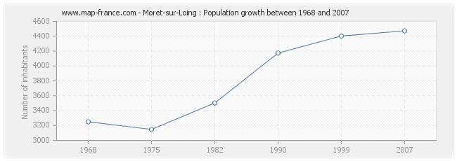 Population Moret-sur-Loing