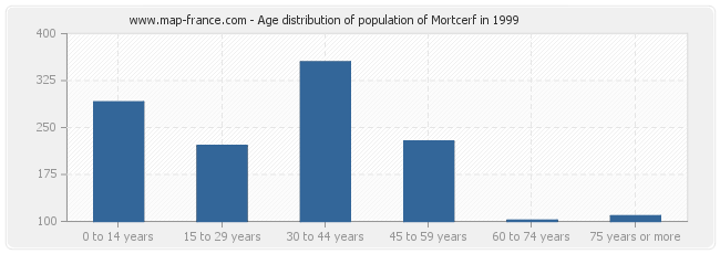 Age distribution of population of Mortcerf in 1999