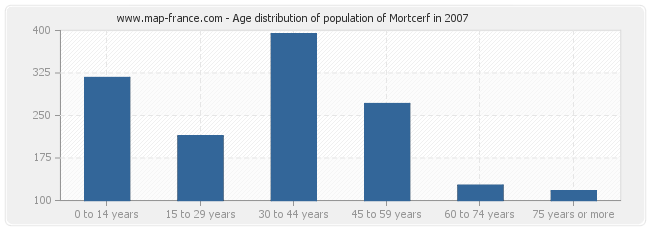 Age distribution of population of Mortcerf in 2007