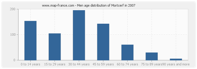 Men age distribution of Mortcerf in 2007