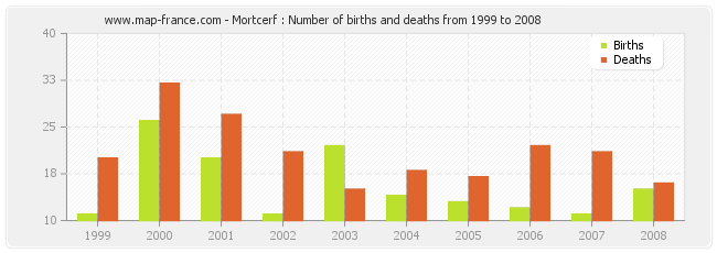 Mortcerf : Number of births and deaths from 1999 to 2008