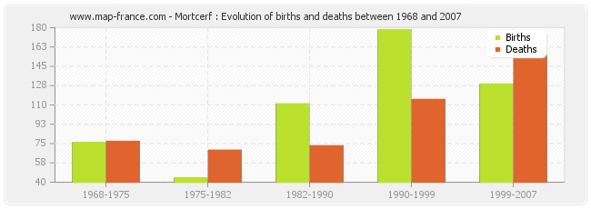 Mortcerf : Evolution of births and deaths between 1968 and 2007