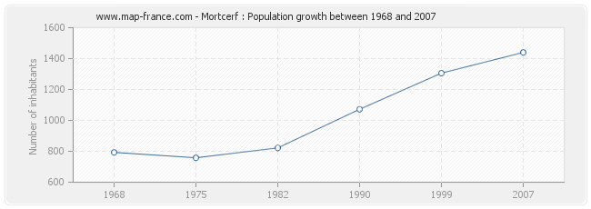Population Mortcerf