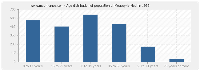Age distribution of population of Moussy-le-Neuf in 1999