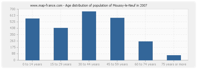 Age distribution of population of Moussy-le-Neuf in 2007
