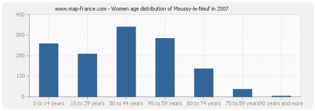 Women age distribution of Moussy-le-Neuf in 2007