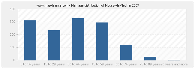 Men age distribution of Moussy-le-Neuf in 2007