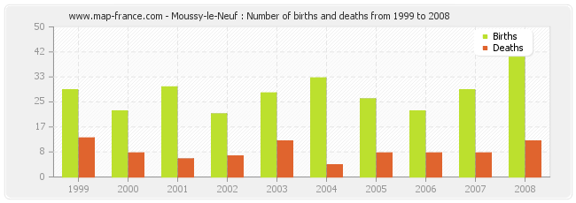 Moussy-le-Neuf : Number of births and deaths from 1999 to 2008