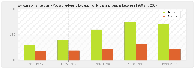 Moussy-le-Neuf : Evolution of births and deaths between 1968 and 2007