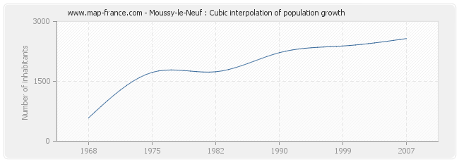 Moussy-le-Neuf : Cubic interpolation of population growth