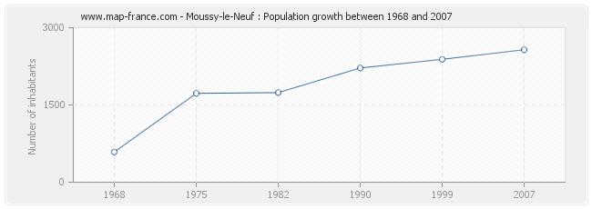 Population Moussy-le-Neuf