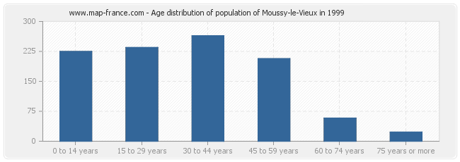 Age distribution of population of Moussy-le-Vieux in 1999
