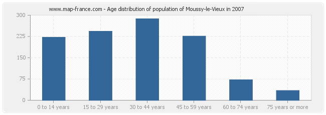 Age distribution of population of Moussy-le-Vieux in 2007