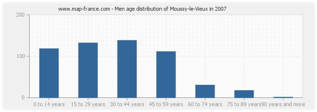 Men age distribution of Moussy-le-Vieux in 2007