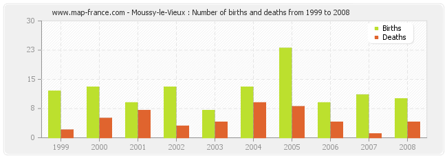 Moussy-le-Vieux : Number of births and deaths from 1999 to 2008