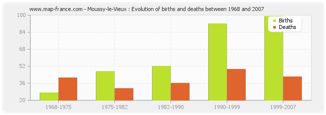 Moussy-le-Vieux : Evolution of births and deaths between 1968 and 2007